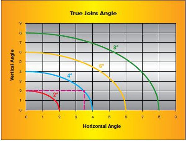 This chart can be used to determine the true joint angle. For example, a joint with a vertical angle of 2 degrees and a horizontal angle of 3.5 degrees would yield a true joint angle of 4 degrees.