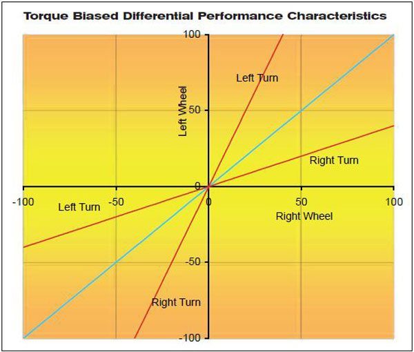 This chart compares the open-differential performance (light blue) with a limited-slip differential with a torque bias ratio of 2.5:1. The performance of the curve can be more aggressive depending on whether the differential is in drive or coast mode.