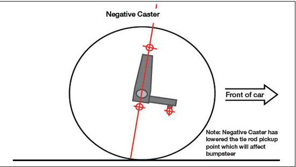 Negative caster promotes directional instability which makes it undesirable.