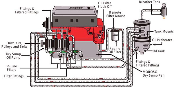 This illustration shows the major components of a dry sump system and how they are plumbed for maximum effectiveness. Most systems are plumbed this way or similarly depending on the application. The primary components include a multi-stage dry sump pump, drive mandrel with pulley and drive belt, rac¬ing oil filter, storage tank, breather tank, oil pre-heater and the accompanying plumbing that typically incorporates braided steel hoses, in-line filters, and the appropriate AN fittings to connect it all together. (Illustration Courtesy Moroso Performance Products)