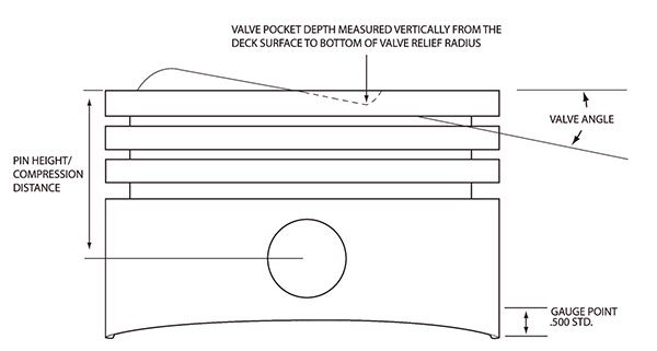 This diagram illustrates all the important features and dimensions of a typical racing piston. Note in particular the valve angle and pin height or compression height, which varies according to rod length.