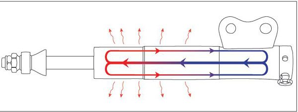 Many twin-tube shocks cycle the same volume of oil back and forth through the control valve, which can lead to heat control issues. Full-flow twin-tube shocks use additional check valves in the reservoir tube to circulate oil back into the compression tube. This allows them to circulate 100 percent of the total oil volume, and dissipate heat much better as a result. (Photo Courtesy Chassisworks/VariShock)