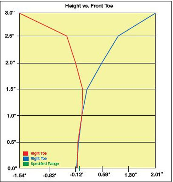 Modern alignment racks can chart bump steer if the tech is willing to take the time to do it. This chart shows the bump steer curve of Tad Banzuelo's well-modified 1995 Impala SS. SLA suspension cars usually have some deviation toward the extremes of their travel, but you can see the center 3 inches of travel (1.5 inches of compression and 1.5 inches of rebound) are quite good for a production sedan. (Photo Courtesy Tad Banzuelo)