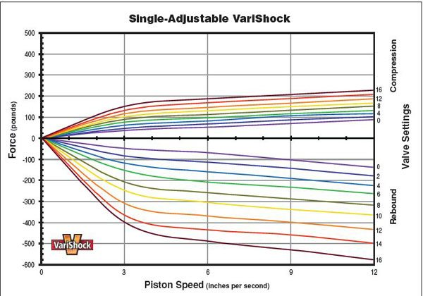 This diagram shows the dampening of a VariShock at each of its 16 settings. While called a single-adjustable shock, it adjusts both compression and rebound at the same time. Each color represents a different setting in compression (top half) and rebound (bottom half). (Illustration Courtesy VariShock)