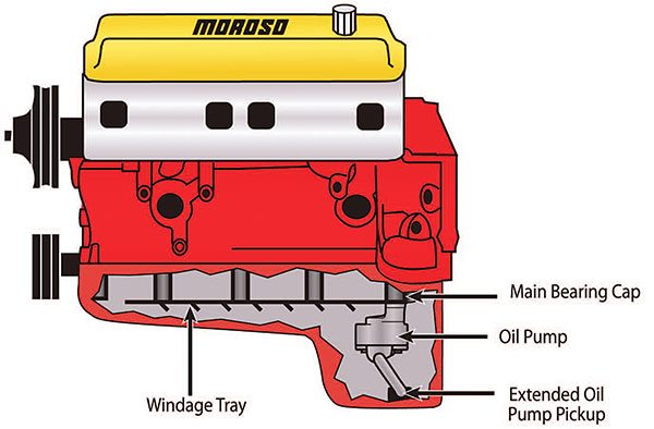 Typical wet sump oiling sys¬tem incorporates an internally mounted gear-driven oil pump with windage tray and an extended submerged pickup in a deep-sump pan. Oil is picked up, pumped through the engine, and returned to the sump. (Courtesy Moroso Performance Products)