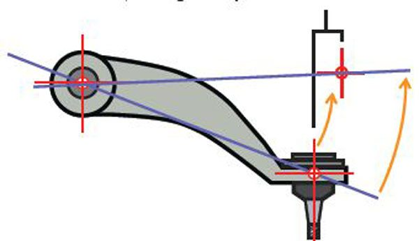 Raising the upper ball-joint pickup point with a taller-than-stock spindle, taller ball joints, or even lowering springs, can result in a gain in positive static camber. This is an alignment issue, not a geometric one. Without aftermarket arms designed to work with this type of revised geometry, it can be difficult or impossible to attain a good performance suspension alignment with negative static camber. This lack of adjustment range can influence and compromise caster settings as well.