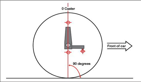 Zero caster is when the pivot axis of the spindle is straight up and down inside view.