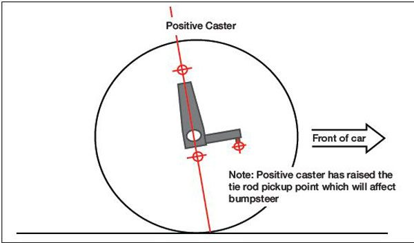 Positive caster is when the top of the spindle is tilted rearward toward the fire wall in side view. Positive caster is always desirable in performance suspensions.