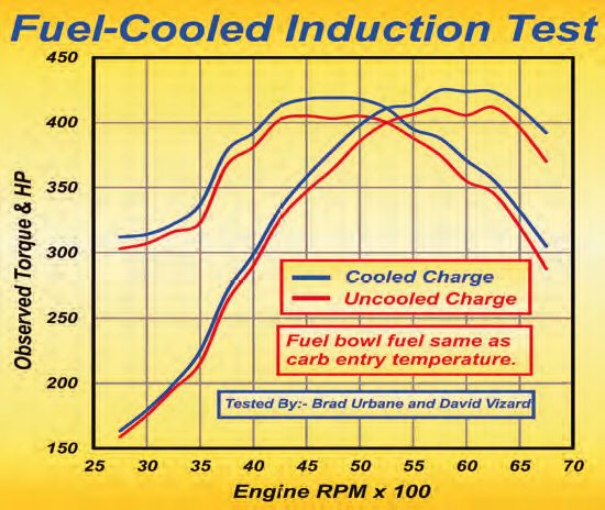 For these tests, I wanted to simulate track conditions. Therefore, observed figures were used (not corrected ones, as would be seen in early summer in Southern California). The dyno cell room was at about 100 degrees F and the fuel hovered around the 90-degree mark for the uncooled baseline tests (red curves). By the time this fuel had been in the carb body a short while, it had heated to about 100 degrees F. By circulating cooled fuel at about 25 degrees F, it was possible to hold the fuel bowl temperature around 30 to 32 degrees. After reoptimization of the boosters and ignition timing, the engine produced the figures shown by the blue curves.