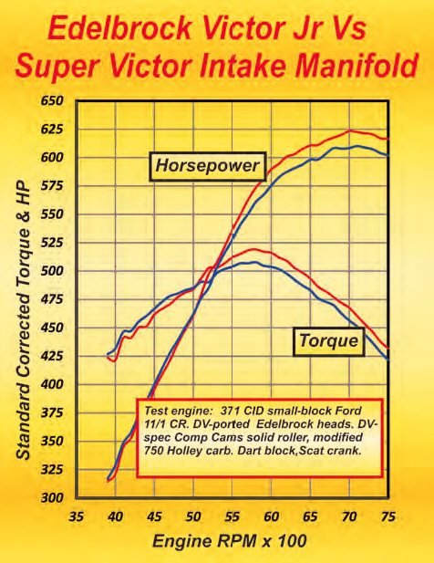 Picking the right manifold is a challenge, let alone having to do the right port match. With Ford and Chevy small-blocks, if I think the engine could make around 600 hp, I use that as a yardstick and go with a Super Victor. As can be seen here the payoff is greater output above the 5,000-rpm mark and usually less below