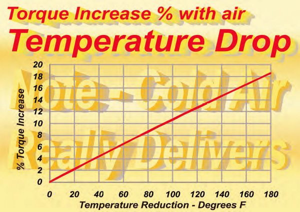 If the air is not excessively heated downstream of the point of induction, feeding the engine cool air can produce significant output gains.