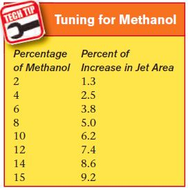 Jet size needs to be calibrated for the amount or percent of methanol used.