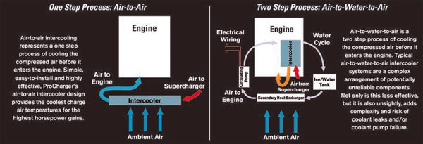 In an air-to-air intercooler setup (left), the air running from the supercharger is cooled by a simple air-to-air heat transfer before it enters the engine. An air-to-water-to-air system (right) is more complex, as heated air from the supercharger enters a pump-driven water-cooler system and then runs through a secondary air-to-air intercooler. (Illustration Courtesy ProCharger)