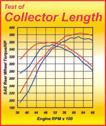 13-6. As this dyno test on a V-8 shows, secondary length is critical.