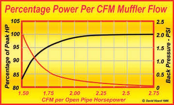 14-2. This chart shows the effect that flow and backpressure have on the power output when their effects are separated from the pressure-wave tuning due to header and collector sizing. These numbers were developed from several engines with cams ranging from about 290- to about 298-degrees duration. As can be seen, after the flow exceeded about 2.2 cfm, all the power from increased flow had been unlocked; so added flow produced no further increases.