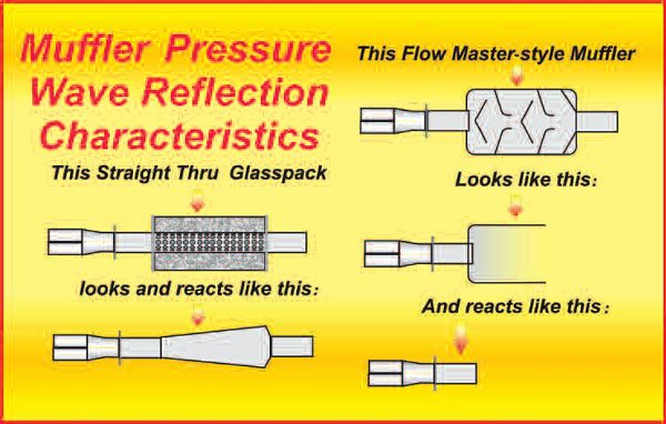 14-3. From this illustration, it can be seen that simply adding a straightthrough glass-pack muffler to a length-tuned system disrupts the optimized secondary length. This being the case, no matter how well the glass pack may flow, power is reduced. Conversely, the open internal design of a Flowmasterstyle muffler allows the effect of the tuned length to remain unchanged.