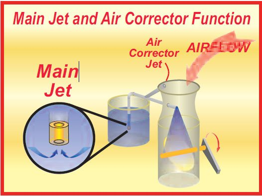 The function of the air-corrector jet is illustrated here. As the draw on the main jet increases due to increasing venturi action, an increasing amount of the signal is bled off by the air corrector. Now a mixture of air and fuel is discharged from the tube in the venturi. This is commonly known as an emulsion.