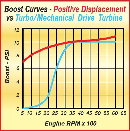 This graph shows how a nominal 10- psi boost-curve requirement at high RPM can differ radically at low RPM depending on the type of supercharger used. Although the reasons for choosing one type over another are many, the basic difference comes down to the shape of the power curve required. Essentially, a positive displacement supercharger produces more low-speed boost, while a turbine-type supercharger can develop more high-speed boost.