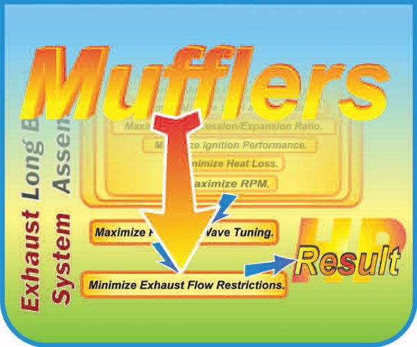 Automotive Horsepower Guide: Mufflers to Tail Pipes • Muscle