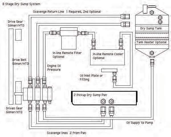 Typical belt-drive dry sump setup (three-stage shown here). Oil is drawn from the remote reservoir to the pump, which feeds oil to the engine. Scavenge plumbing pulls drained oil from the pan and sends it back to the remote reservoir. (Illustration Courtesy Aviaid Competition Oil Systems)