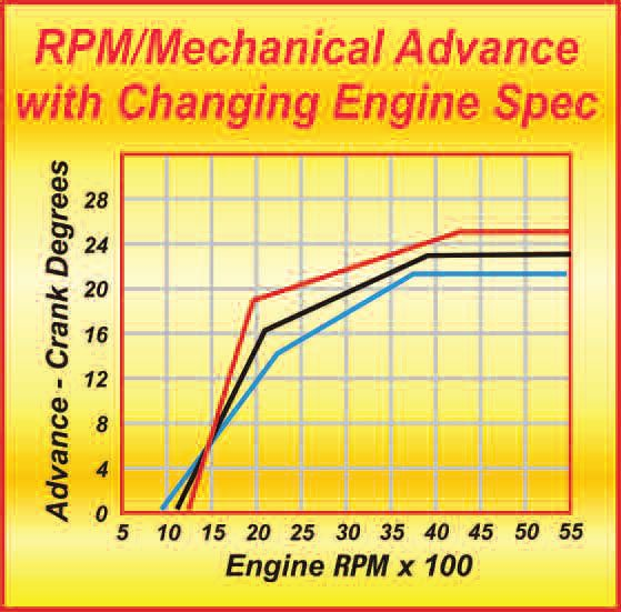 Shown here are the basics of what you might expect of the RPM-related advance curves of three differently spec'd engines. The blue curve is representative of a stock engine with a modest cam and CR. The black curve is for a typical hot street engine; the red curve is for a race engine.