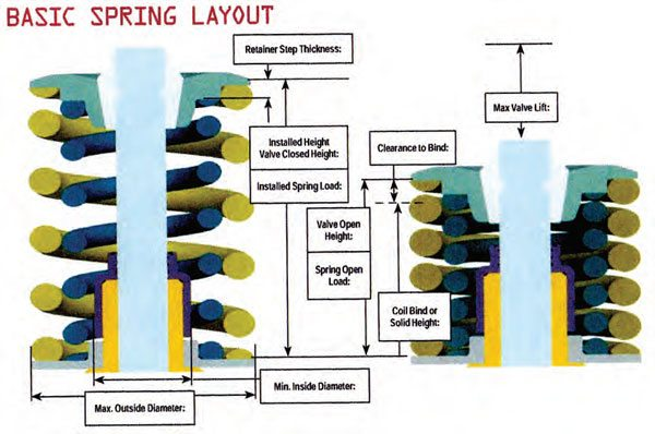 Example of basic valvespring layout and applicable dimensions. (Illustration Courtesy PAC Racing Springs)