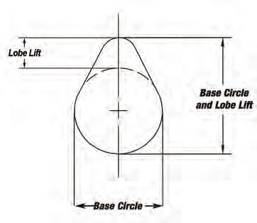 The camshaft base circle is the concentric base from which the lobe extends. The base circle position is where valve lash adjustment takes place. (Illustration Courtesy Lunati)
