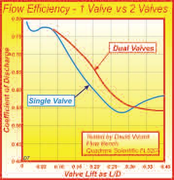 Past 0.10D, two valves show better efficiency. But at about 0.27D, the single valve recovers and ultimately wins out.