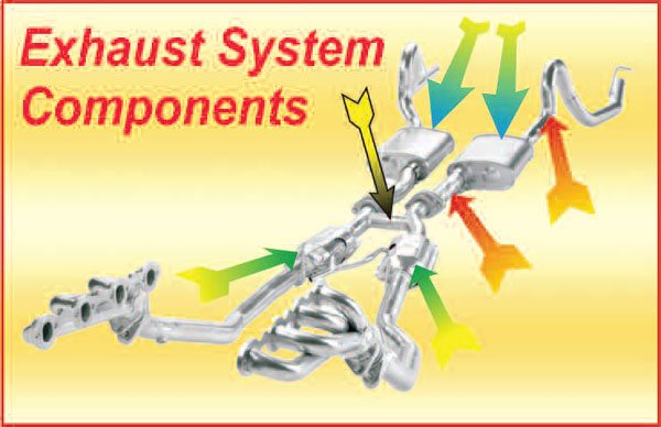 In this chapter, we deal with catalytic converters (green-tipped arrows), X-pipes and crossover pipes (black-tipped arrow), entry and exit pipes (red-tipped arrows), and mufflers (blue-tipped arrows).