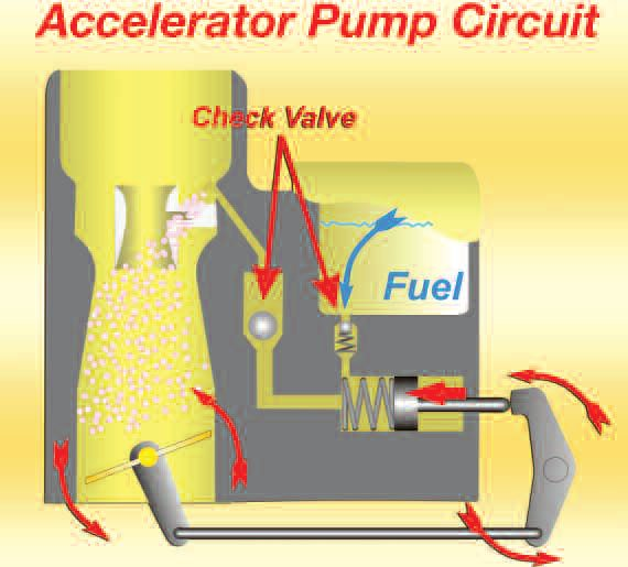 Here is a simplified layout of a carburetor's accelerator pump system. We can see that rapid opening of the throttle actuates the piston, which in turn pumps in extra fuel just above the booster.