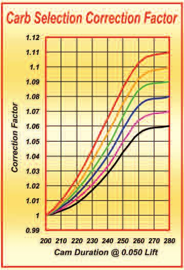 3-10. Assuming the compression ratio and the exhaust are appropriate for the engine, the heads and cam duration remain as the most influential factors in selecting the right-sized carb. To obtain the correction factor (CF) for a particular application, first choose a curve relating to the cylinder head spec being used (from the list below). Next, locate the 0.050 cam duration figure that is to be used (from the choices along the bottom). Then, go straight up the graph until an intersection is made with the previously chosen curve. Now go to the left to find the CF to be used in the formula. Black = stock OE heads of pre-1990 design. Magenta = pocket-ported pre-1990 heads or stock Vortec/aftermarket heads. Blue = street-ported heads. Green = race-ported conventional heads. Orange = top-of-the-line race-ported heads such as those used by pro racers. Red = super race heads such as Pro Stock and Nextel Cup heads. An example goes like this: Cylinder heads, street ported, use the blue line. Cam: 240 degrees at 0.050. Follow the 240 line up the graph until it intersects with the blue curve, then go across to the left. The left-hand scale indicates that the correction factor is 1.04. Slot this number into the formula, and you have the carb CFM required for the job.