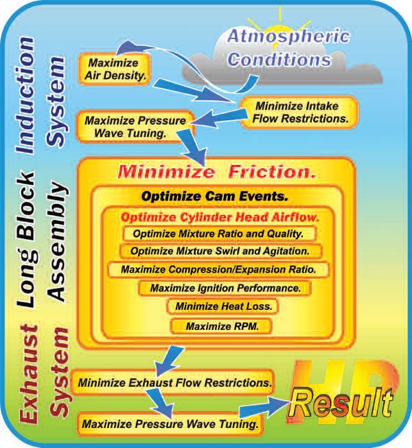 1-1. Here, you see the basics of every speed secret known to humankind, and plenty that are not. It covers all the basic elements we need to improve to build more power. In the following chapters, we tackle each of the elements shown in more detail, starting with the factors at the top of this chart and finishing at the bottom.
