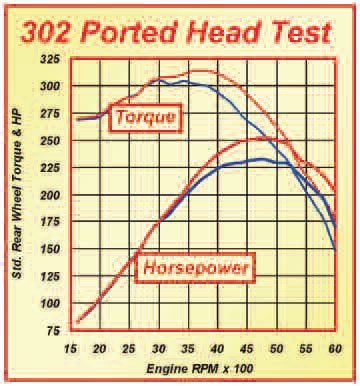 6-14. Power gains with the basic porting job applied to the heads on the 5.0 Mustang test engine were as shown here. Peak torque is up by 10 ft-lbs and peak horsepower by 21.