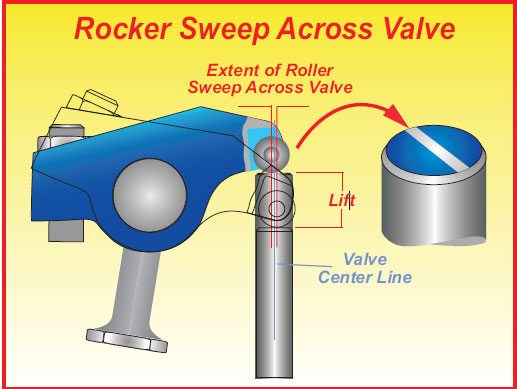 Pushrod length must be selected so that the sweep of the rocker across the tip of the valve is reasonably well centralized, as shown here.