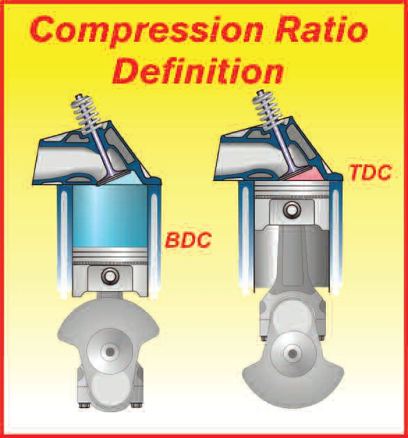 6-15. The compression ratio is the ratio of all the space above the piston when it is at the bottom of the stroke compared to all the space above it at the top of the stroke. An engine's thermal efficiency, that is, the efficiency with which it can turn heat energy into mechanical energy, is directly related to the compression ratio. To better understand this, we need to look at the engine's expansion ratio, which in effect is the other side of the coin to the compression ratio.