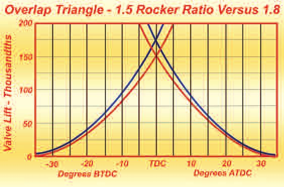 When testing to determine the results of an increase in rocker ratio, do not overlook that the overlap triangle is increased with the increase in ratio. To compensate, the LCA needs to be widened to truly establish what the higher ratio actually does for output.