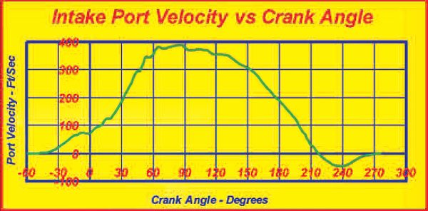 In this graph, the intake-port velocity is computed from the measured intake pressures. Of interest here is that the intake velocity, when the piston is at TDC and the intake stroke about to commence, exceeds 80 ft/sec (nearly 60 mph).