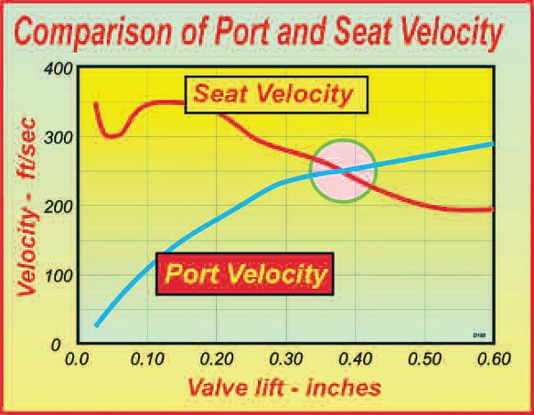 6-4. Comparing seat and port velocities indicates the relative flow priorities of each. This cross-over point usually ocurrs at about 0.180.