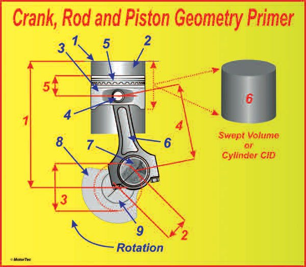 The geometry of a crank/rod/piston assembly is a very effective means of converting high-pressure gases to rotating mechanical power. If you intend to spec-out and build your own engines, you need to know the relevance of the following dimensions (red arrows): Deck height (1) is the dimension from the crank centerline to the head face of the block. Crank throw (2) is the radius the rod journal sweeps out as it rotates around the main journal centerline. Crank stroke (3) is twice the crank throw and represents the amount the crank moves the piston up and down the bore. Rod center-to-center length (4) is most usually referred to as the rod length. Piston compression height (5) is sometimes also called the pin height; this dimension refers to the distance between the center of the wrist pin and the top surface of the piston. Swept volume or cubic inch displacement, or CID, (6) is the amount of air the cylinder is capable of drawing in as the piston moves from the top of the stroke to the bottom. You also need to know about these components (blue arrows): block deck (1), cylinder bore (2), piston (3), wrist pin (4), ring belt (5), connecting rod (6), rod journal (7), crank counterweights (8), and main journal (9).