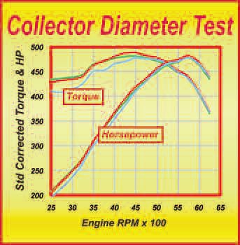 The effect of an even moderately-toolarge collector diameter can be seen from this dyno test. The largest diameter delivered less output all the way through the RPM range. Even at peak power, it was marginally less than either of the smaller-diameter collectors.