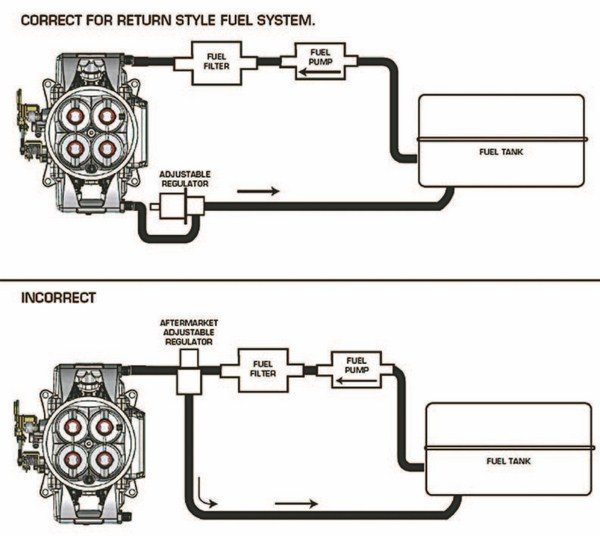 Carburetor to Fuel Injection: Choosing the Right EFI System • Muscle