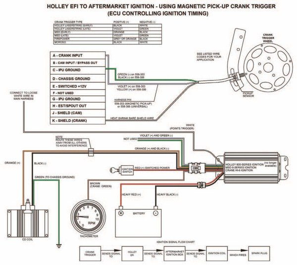 How to Install the Holley Dominator: Carb to EFI Conversions ... Mag Pick Up Chevy Distributor Wiring Diagram on chevy light switch diagram, chevy 305 distributor diagram, points and condenser diagram, hei coil diagram, 350 distributor diagram, chevy electronic distributor diagrams, distributor rotor diagram, chevy distributor exploded view, chevy distributor coil, hei distributor diagram, hei plug diagram, chevy oil pressure diagram, chevy distributor installation, 1970 chevy distributor diagram, chevy 305 firing order diagram, chevy distributor firing order, 2003 chevy silverado transmission diagram, chevy hei wiring, gm distributor diagram, chevy distributor plug,